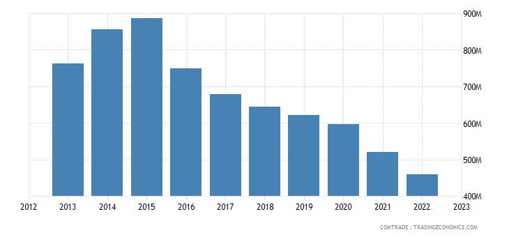 japan exports bahrain