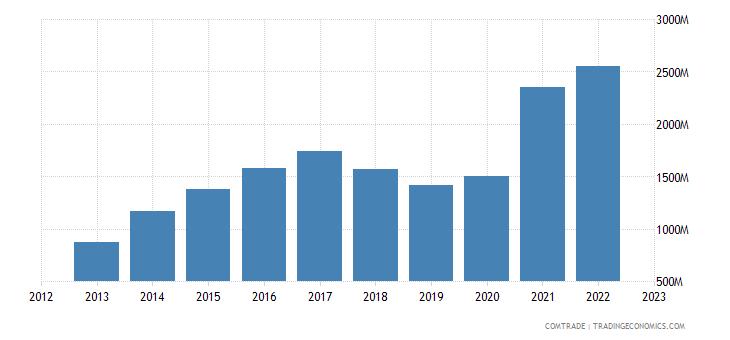 japan exports bangladesh