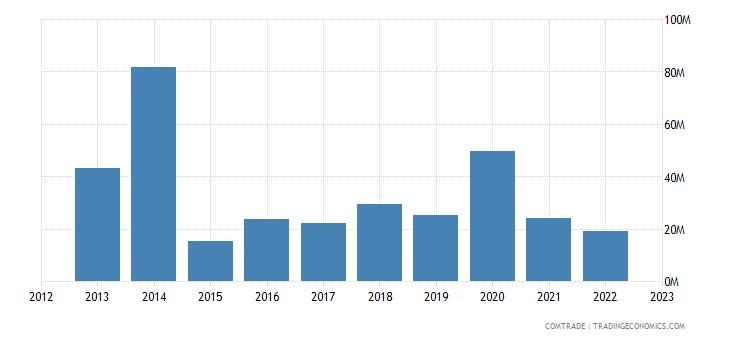 japan exports belarus