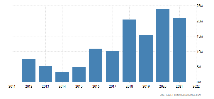 japan exports belize
