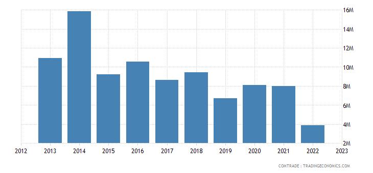 japan exports benin