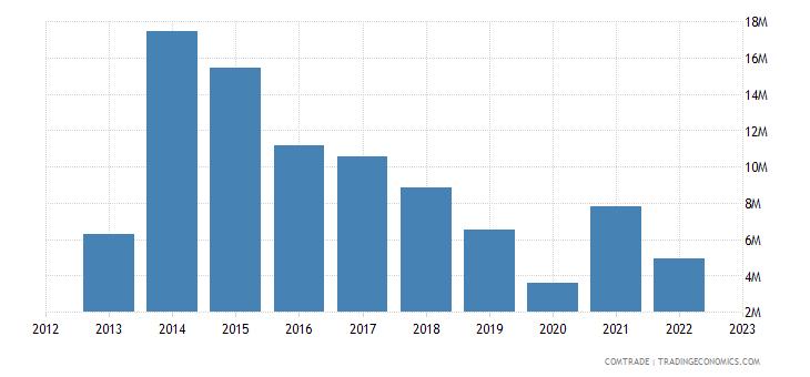 japan exports bhutan