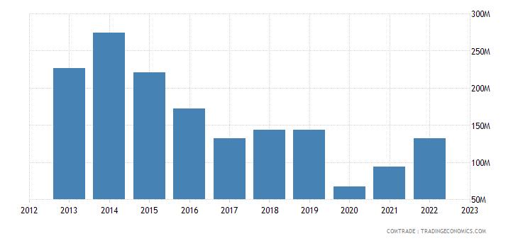japan exports bolivia