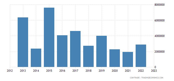 japan exports bosnia herzegovina
