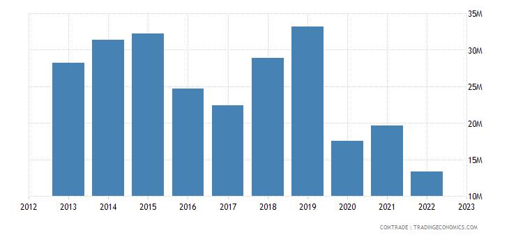 japan exports botswana