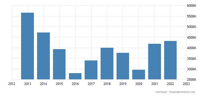 japan exports brazil