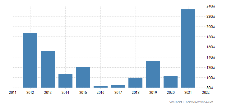 japan exports brunei