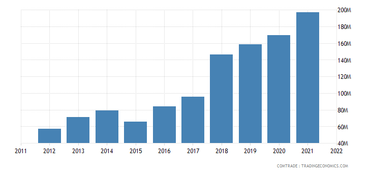 japan exports bulgaria