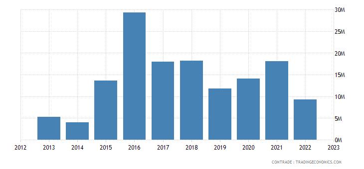 japan exports burkina faso