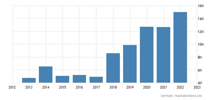 japan exports burundi