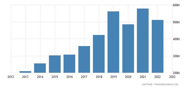 japan exports cambodia