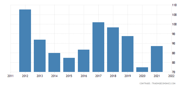 japan exports canada
