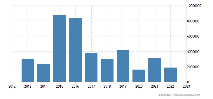 japan exports chad