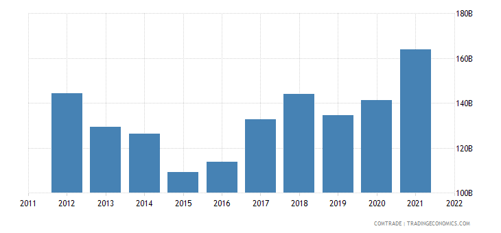 japan exports china