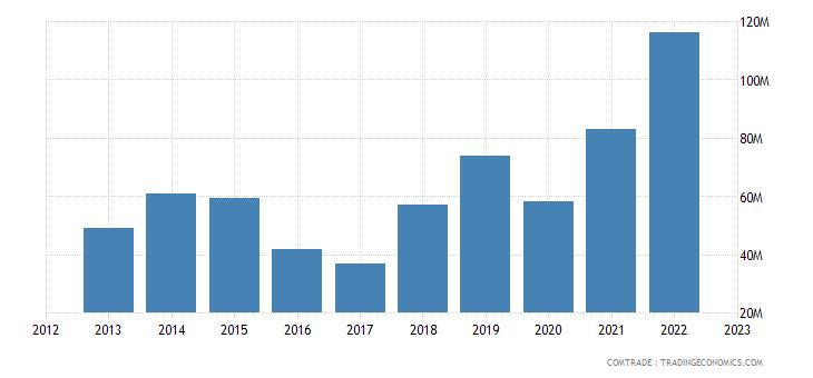 japan exports congo