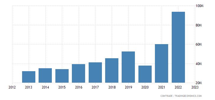 japan exports croatia