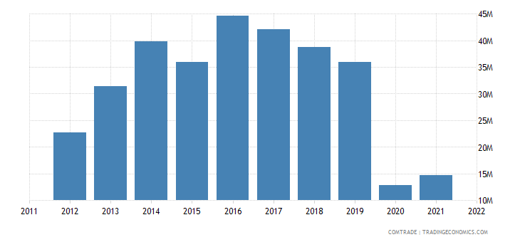 japan exports cuba