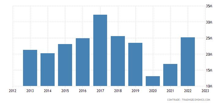 japan exports curacao