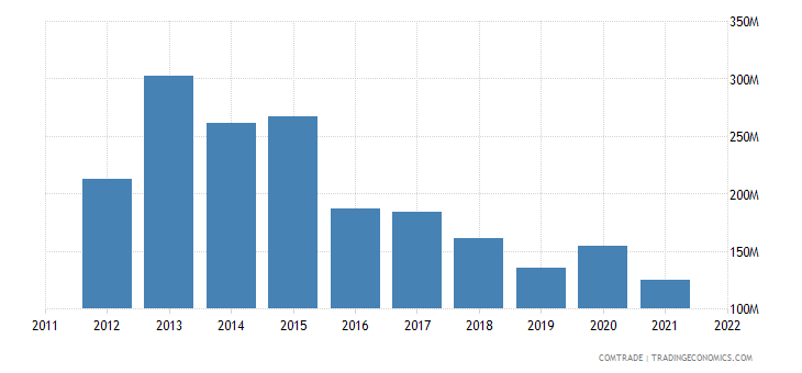 japan exports cyprus