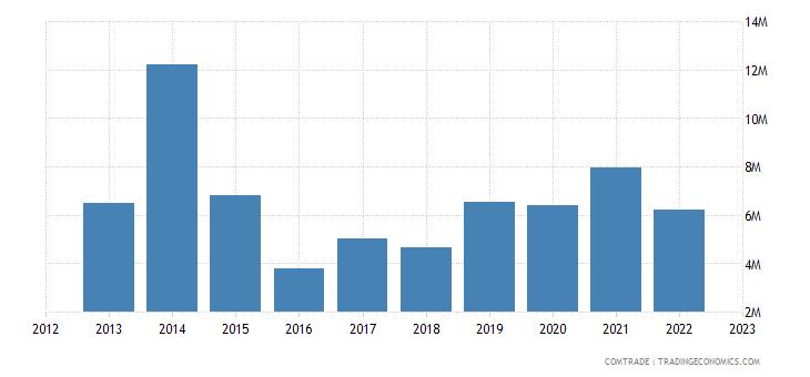 japan exports denmark articles iron steel