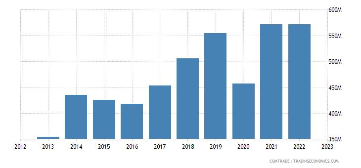 japan exports denmark