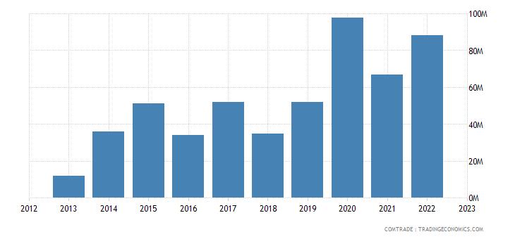 japan exports djibouti
