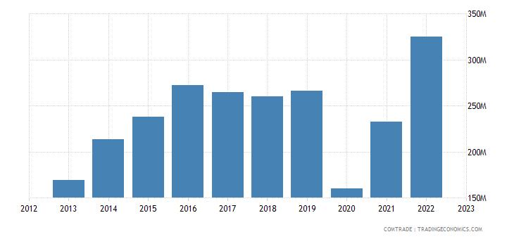 japan exports dominican republic