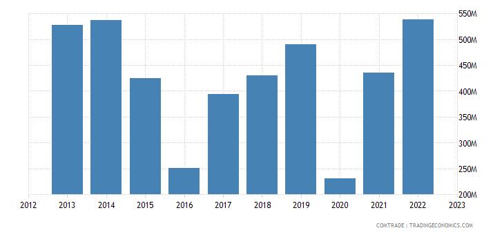 japan exports ecuador