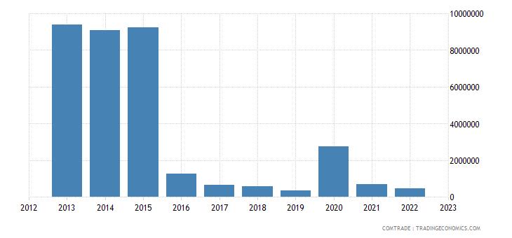 japan exports equatorial guinea