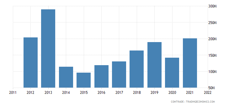 japan exports estonia
