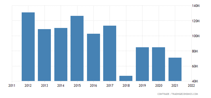 japan exports ethiopia