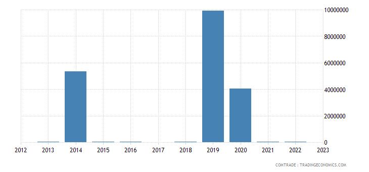 japan exports fiji mineral fuels oils distillation products