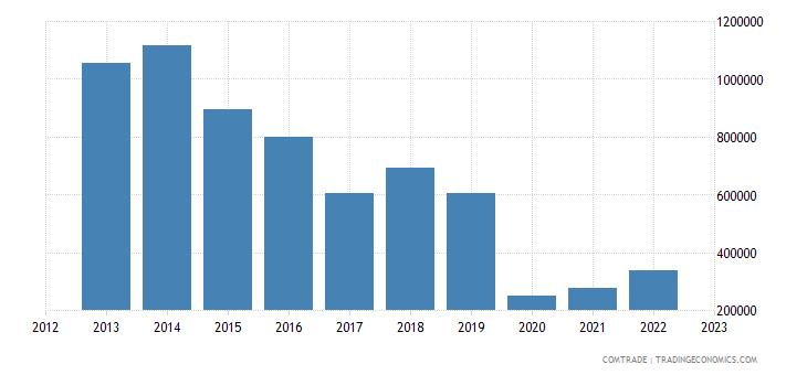 japan exports fiji rubbers