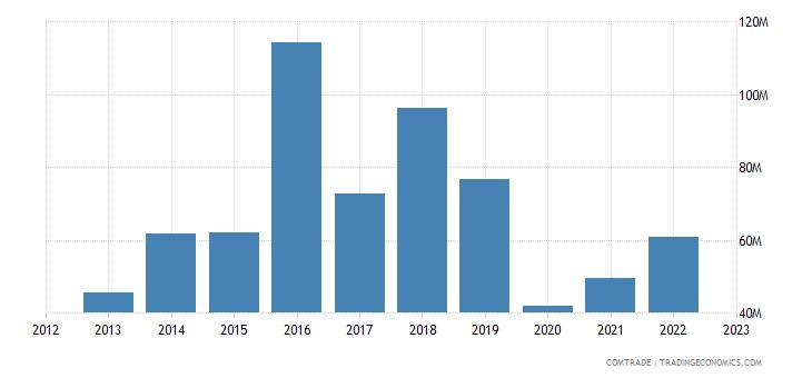 japan exports fiji