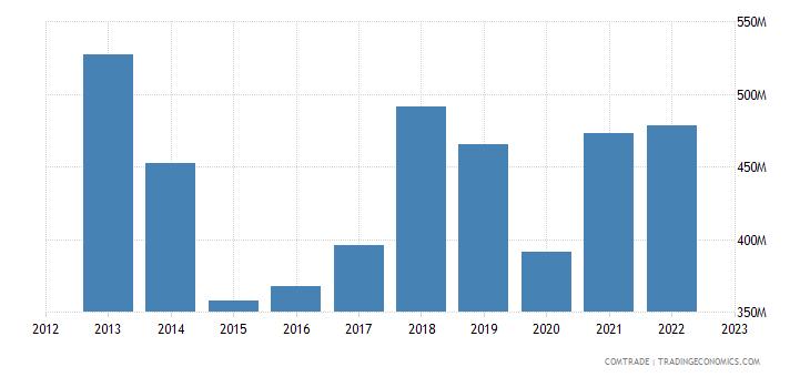 japan exports finland