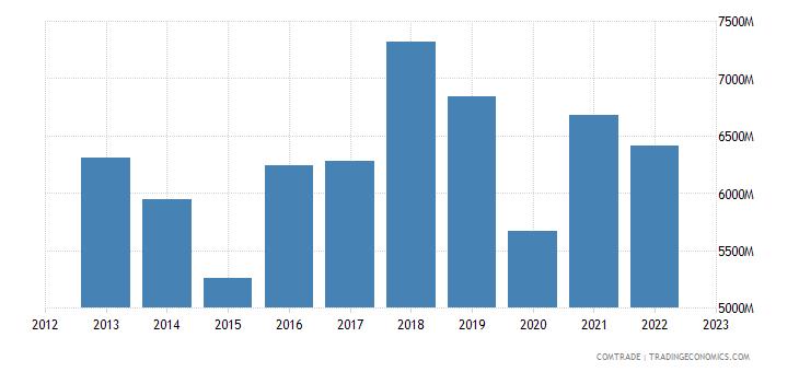 japan exports france