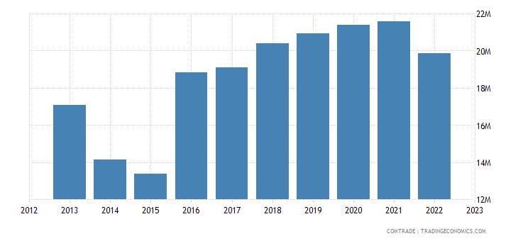 japan exports french polynesia
