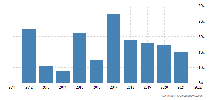 japan exports fs micronesia