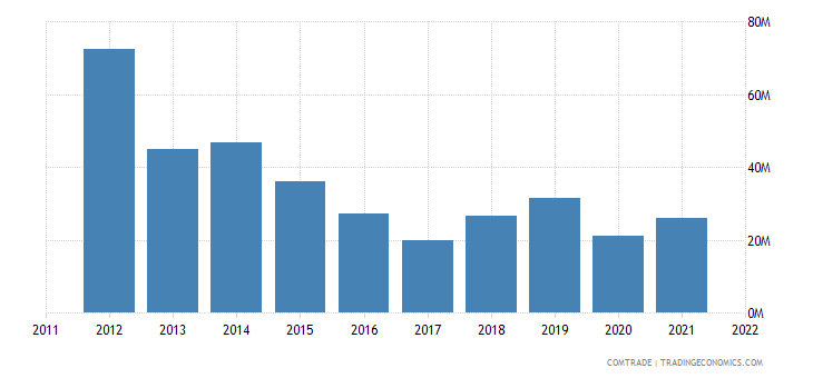 japan exports gabon