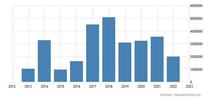 japan exports gambia