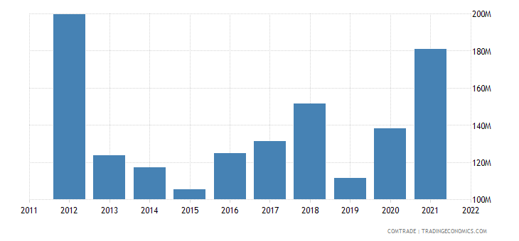 japan exports ghana