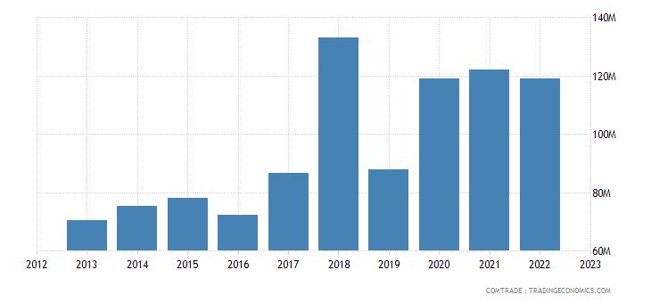 japan exports gibraltar