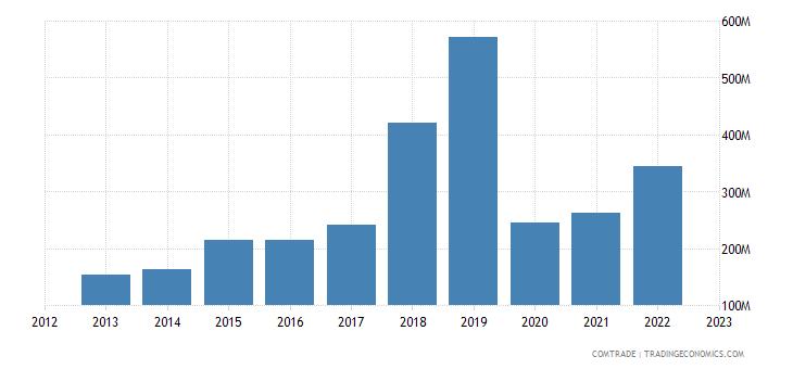 japan exports greece