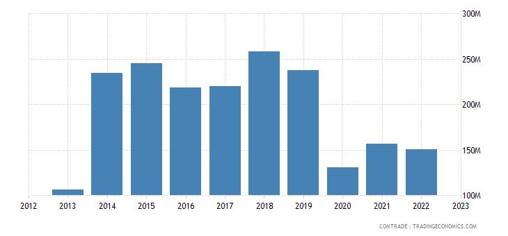 japan exports guam