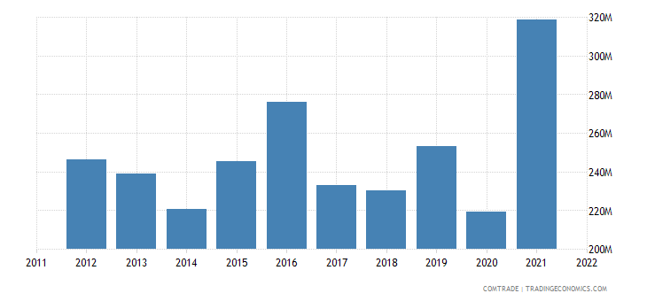 japan exports guatemala