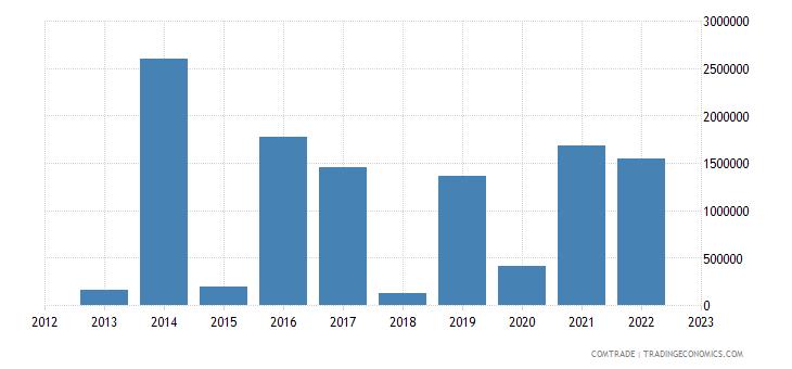 japan exports guinea bissau