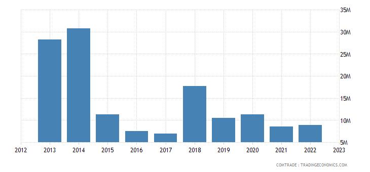 japan exports guinea