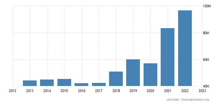 japan exports guyana