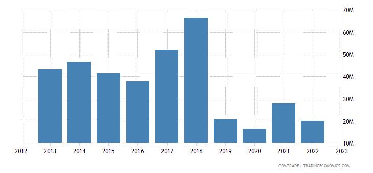 japan exports haiti