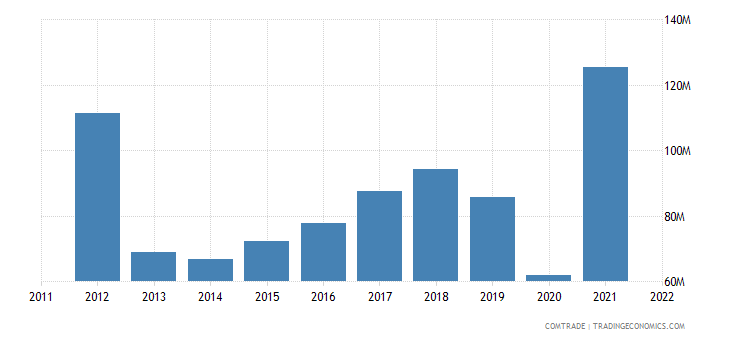 japan exports honduras